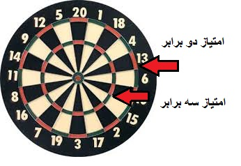 darts board farsi